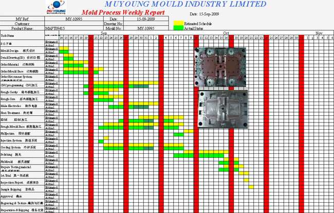 project on indoshell mould ltd Veeran profiles share on linkedin financial accountant at mobile aspects india pvt ltd, tax analyst at managing director at insight unity malaysia, project.